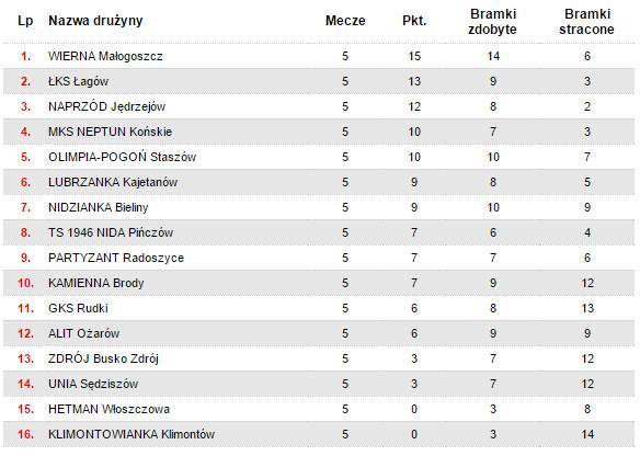 Tabela świętokrzyskiej IV ligi po 5. kolejce gier.