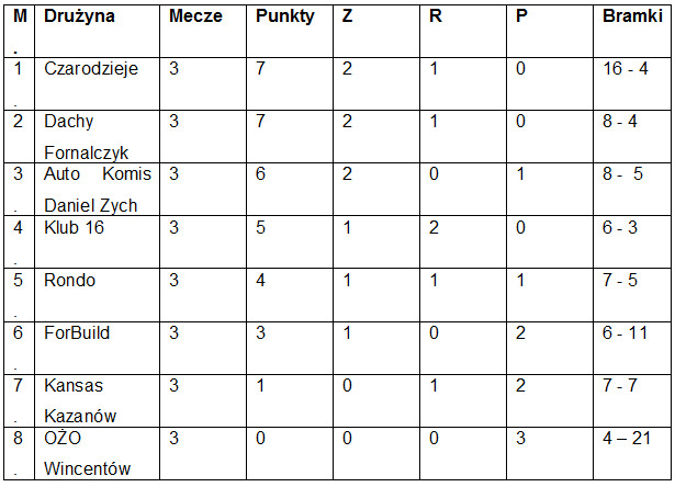 Tabela Ekstraklasy Update: 3. Kolejka Koneckiej Ligi Futbolu